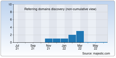 referring domains of btucontrol.net