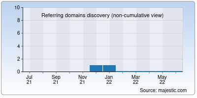 referring domains of bucksvault.in