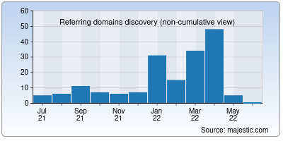 referring domains of bucktroutfuneralhome.net