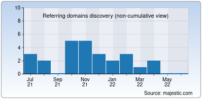 referring domains of buildbox.org