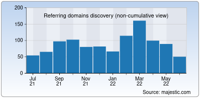 referring domains of builder.ai