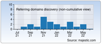 Majestic Referring Domains Discovery Chart for busco-empleo.net