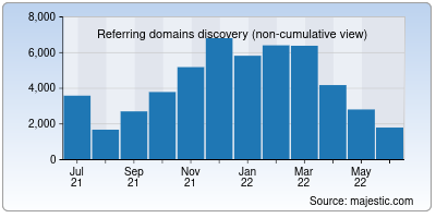 referring domains of businessinsider.in