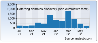Majestic Referring Domains Discovery Chart for businesstraveller.com