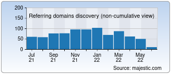 Majestic Referring Domains Discovery Chart for buxfer.com