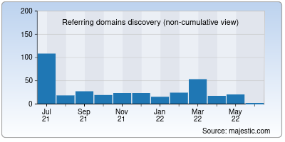 referring domains of bybrand.io