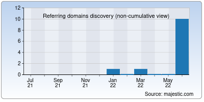 referring domains of c4creative.org