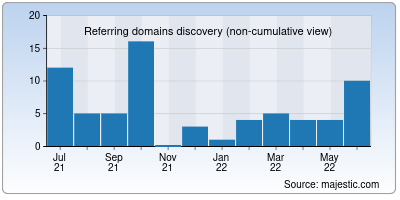 referring domains of cabinet-banks.ru