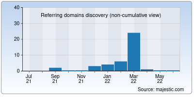 referring domains of cactico.org