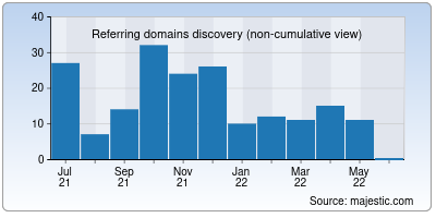 referring domains of cagnotte.me