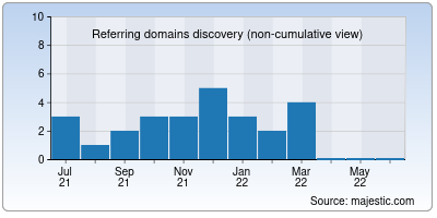 referring domains of callingstation.in