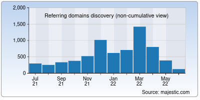referring domains of calstatela.edu