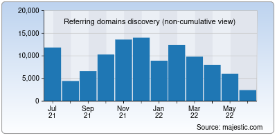 referring domains of cambridge.org