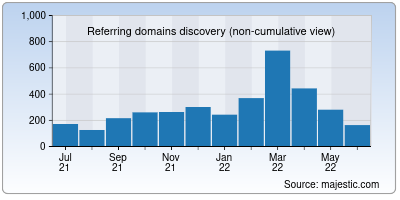 referring domains of canny.io