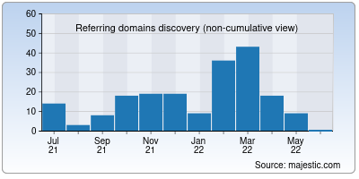 referring domains of cantoni.org