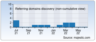 Majestic Referring Domains Discovery Chart for canvasbutik.com