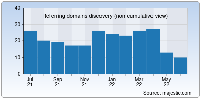 referring domains of capitalbank.co.in