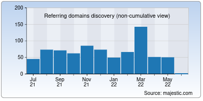 referring domains of capitalmind.in