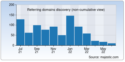 referring domains of captchas.io