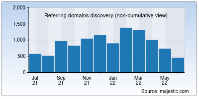 referring domains of cardano.org