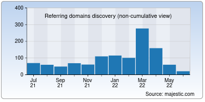 referring domains of cardexpert.in