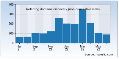referring domains of careerpower.in