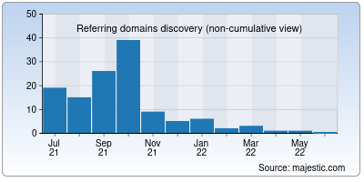 referring domains of carejunk.in