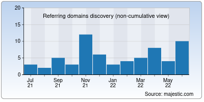 referring domains of cartfuel.io