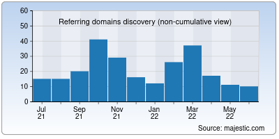 referring domains of castle.io
