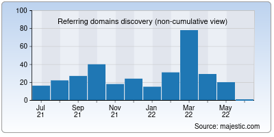referring domains of catalyst.io