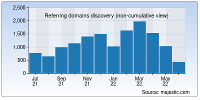 referring domains of cato.org