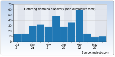 referring domains of cbsepractice.in