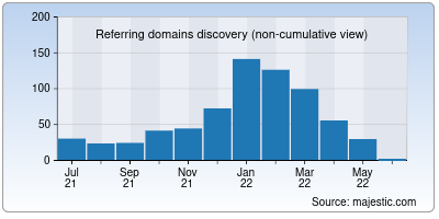 referring domains of cdacmohali.in