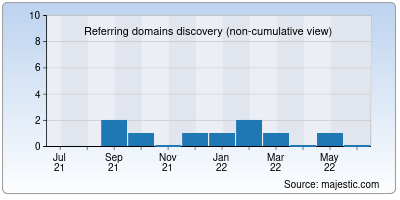 referring domains of cedarparkflorist.net