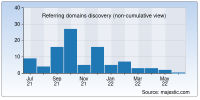 referring domains of cellboost.in