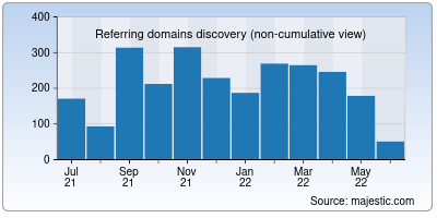referring domains of censys.io