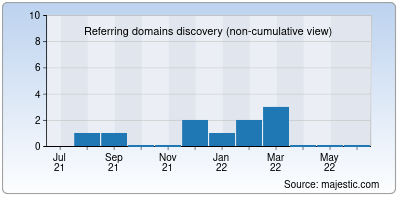 referring domains of centersoft.net