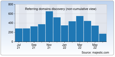 referring domains of cff.org