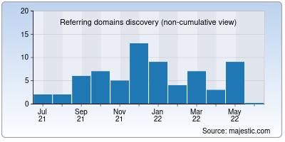 referring domains of cggb.in