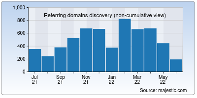 referring domains of cgsociety.org