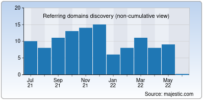 referring domains of challanstatus.co.in