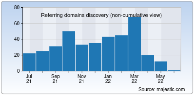 referring domains of chateagratis.net