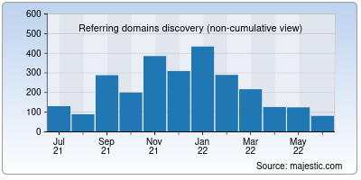 referring domains of check-host.net