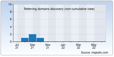 referring domains of chekkin.co