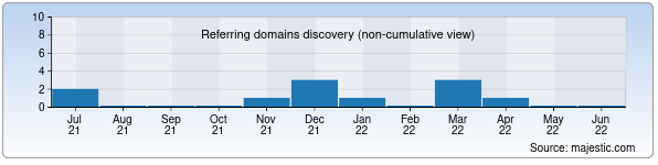 063914c8b Referring Domains Discovery Chart from Majestic SEO