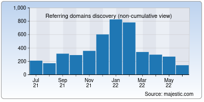 referring domains of chibicon.net