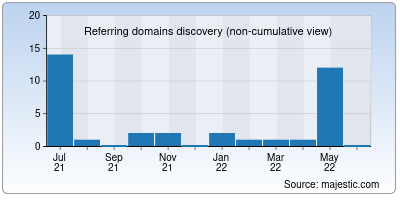 referring domains of chinaq.me