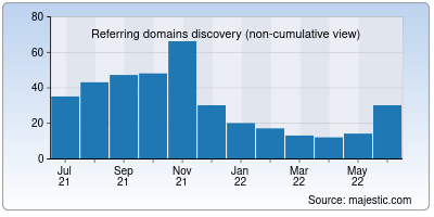 referring domains of christiancollegeguide.net