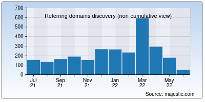 referring domains of citibank.co.in