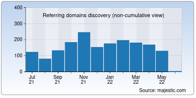 referring domains of cjb.net